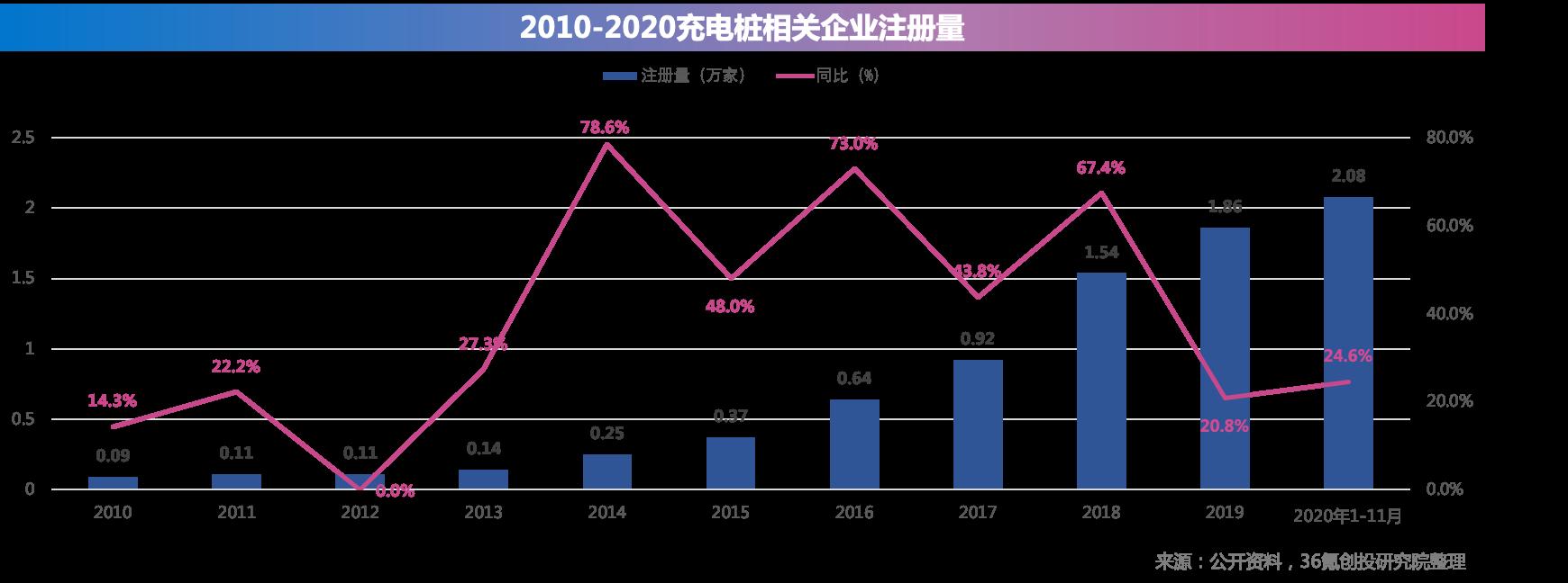 重磅!36氪中国新基建之王「新能源充电桩领域」TOP50企业揭晓